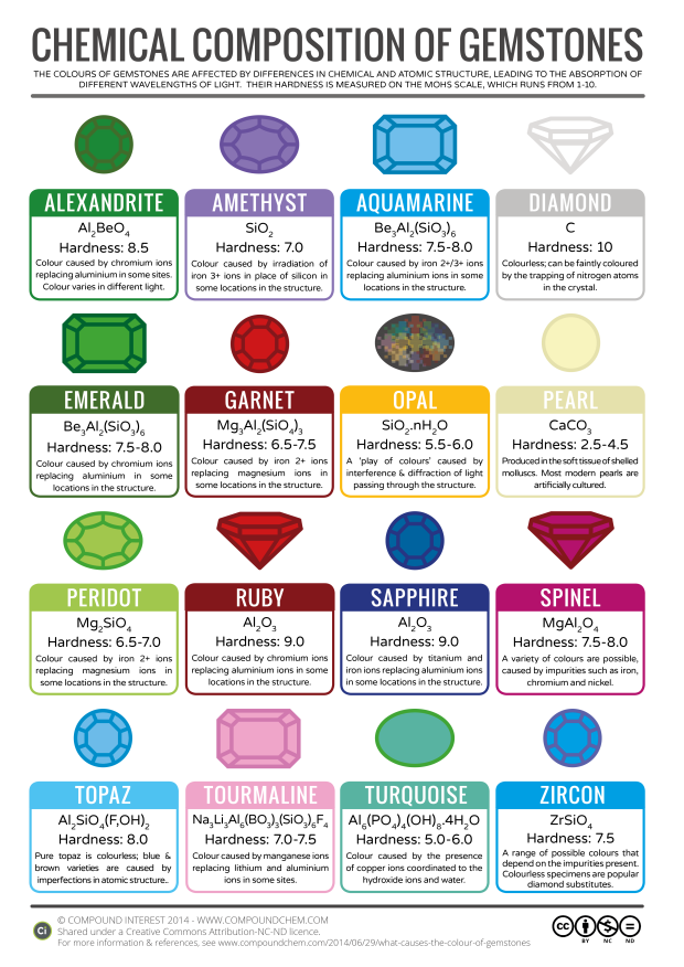 16 different gemstones such as ruby, emerald, aquamarine, and diamond, with hardness and chemical compositions.