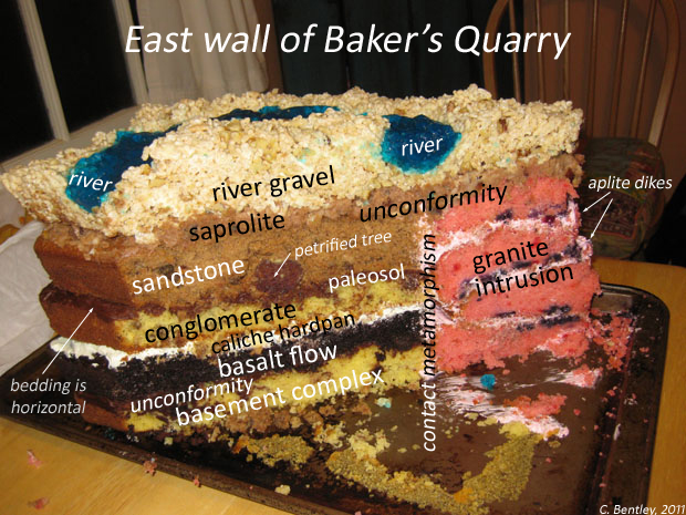 Cake version of Baker's quarry and all of its layers sandstone gravel granite intrusion basalt flow