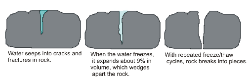 Diagram of frost wedging