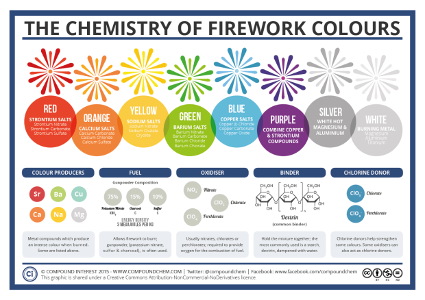 infographic with rainbow of firework colors and what minerals make the colors