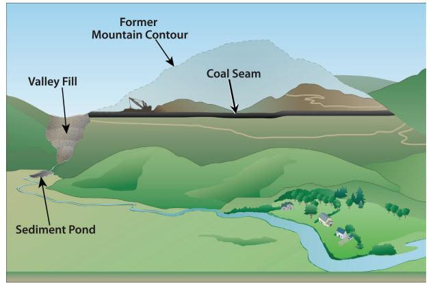 EPA diagram of valley fill mining mountaintop